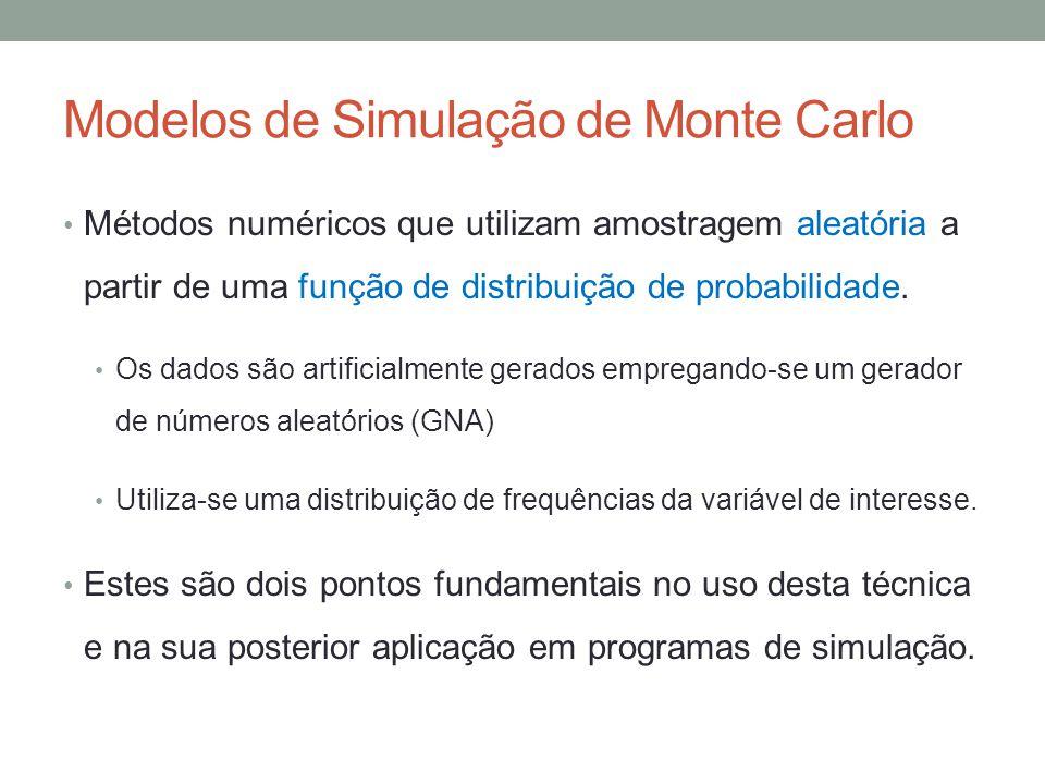 Modelos de Simulação de Monte Carlo
