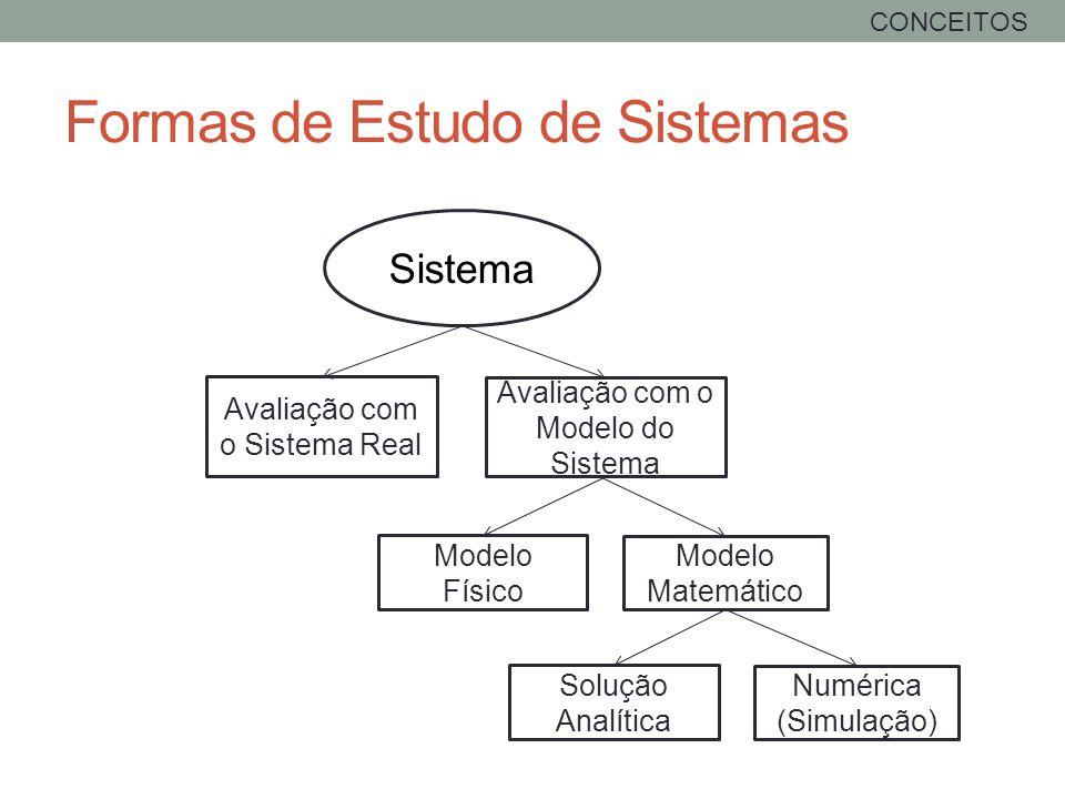 Formas de Estudo de Sistemas