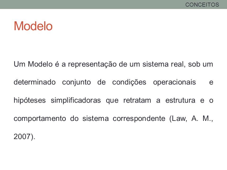 CONCEITOS Modelo.