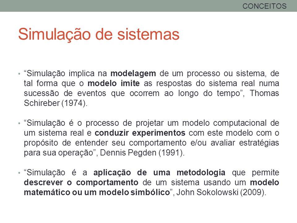 CONCEITOS Simulação de sistemas.