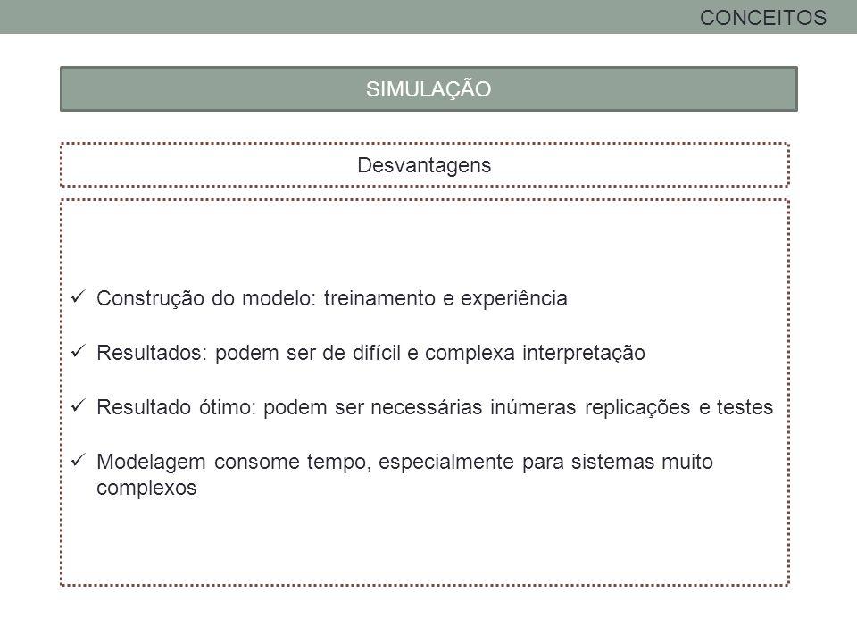CONCEITOS SIMULAÇÃO. Desvantagens. Construção do modelo: treinamento e experiência. Resultados: podem ser de difícil e complexa interpretação.