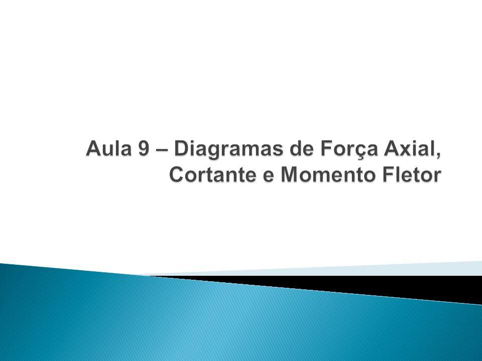 Aula 9 – Diagramas de Força Axial, Cortante e Momento Fletor