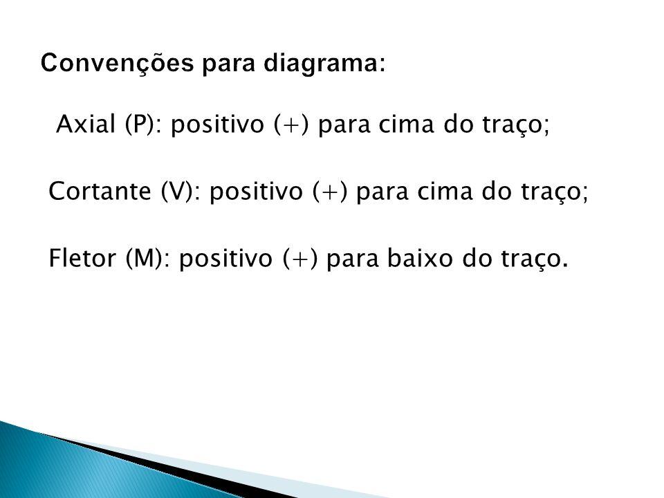 Convenções para diagrama: