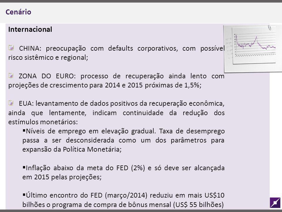 Cenário Internacional. CHINA: preocupação com defaults corporativos, com possível risco sistêmico e regional;