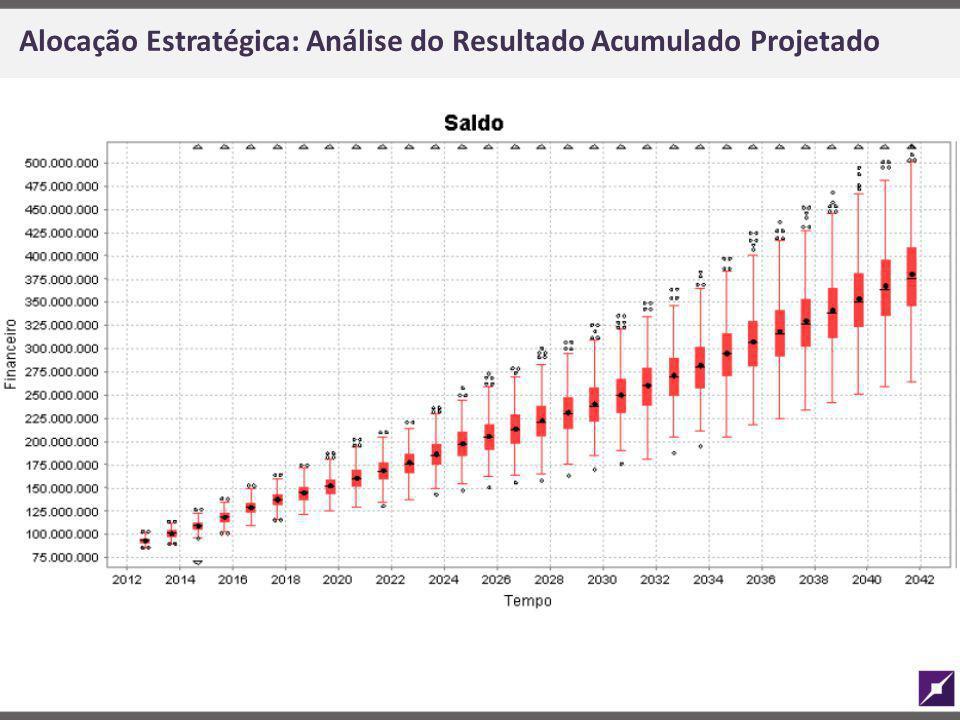 Alocação Estratégica: Análise do Resultado Acumulado Projetado