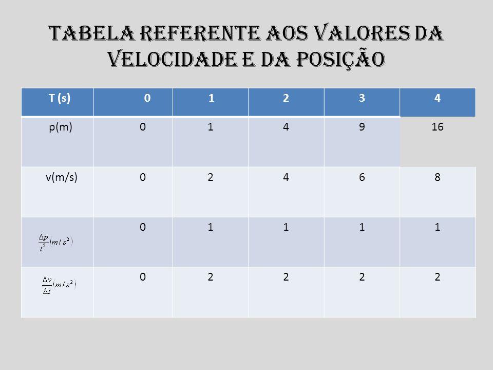 Tabela referente aos valores da velocidade e da posição