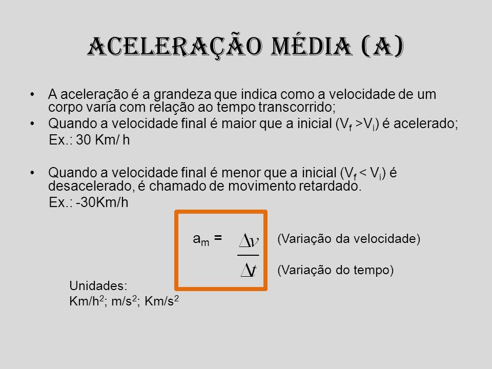 Aceleração Média (a) am = (Variação da velocidade)