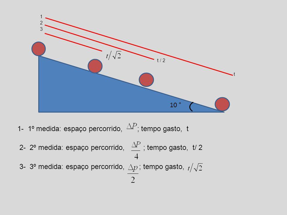 10 1- 1º medida: espaço percorrido, ; tempo gasto, t