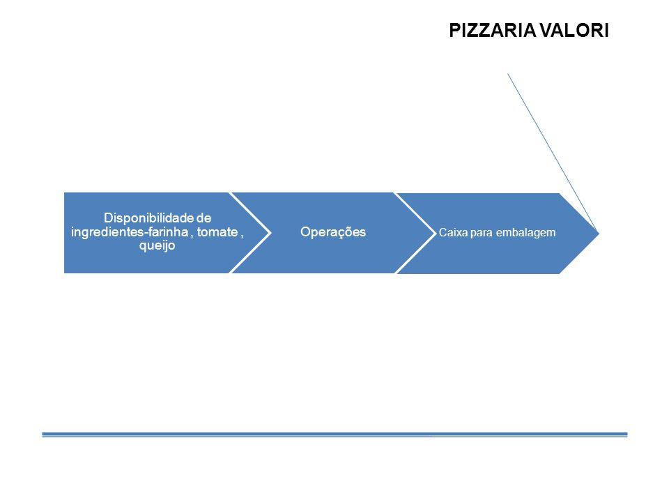 Disponibilidade de ingredientes-farinha , tomate , queijo