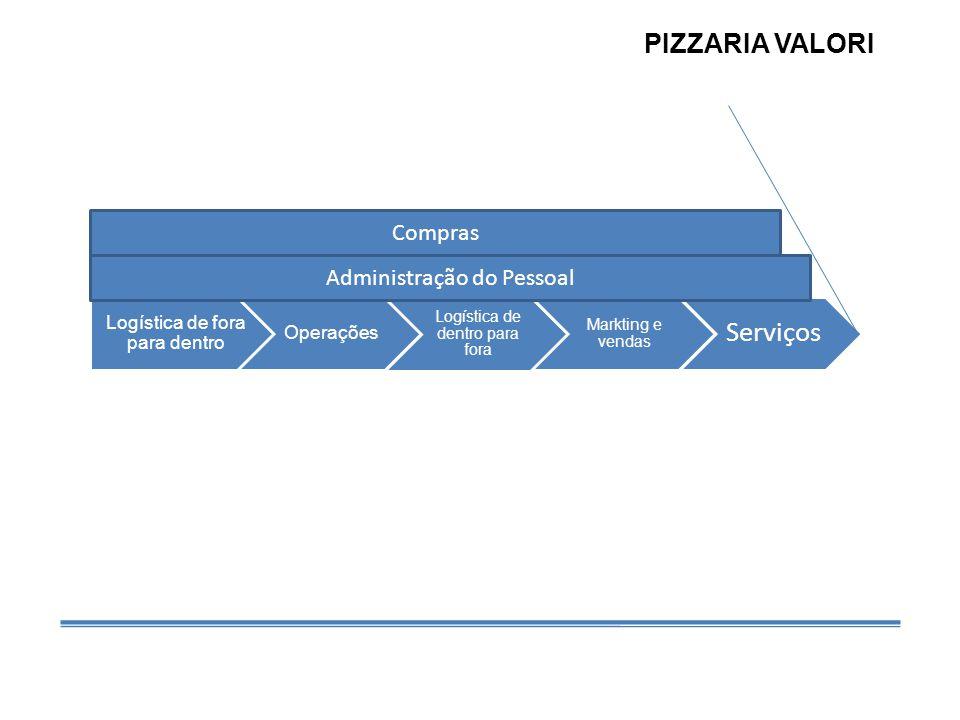 PIZZARIA VALORI Compras Administração do Pessoal