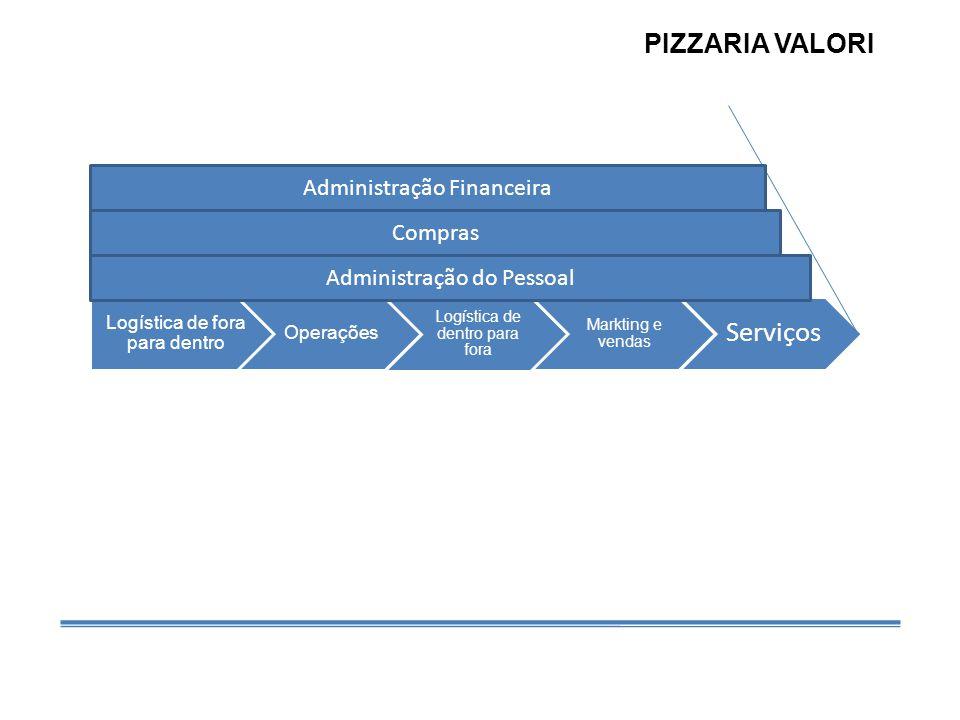 PIZZARIA VALORI Administração Financeira Compras