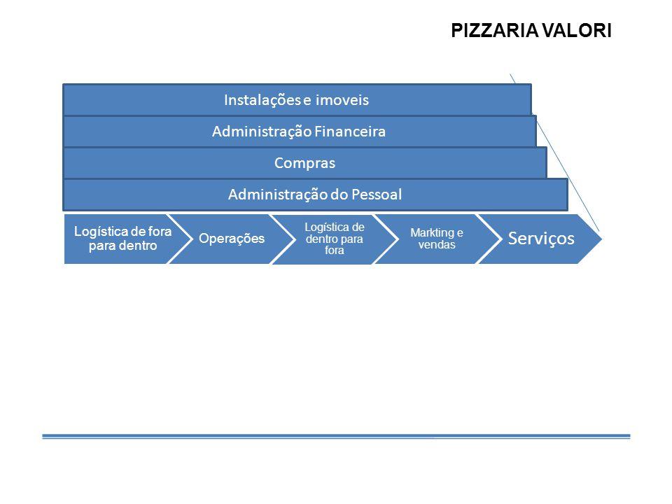 PIZZARIA VALORI Instalações e imoveis Administração Financeira Compras