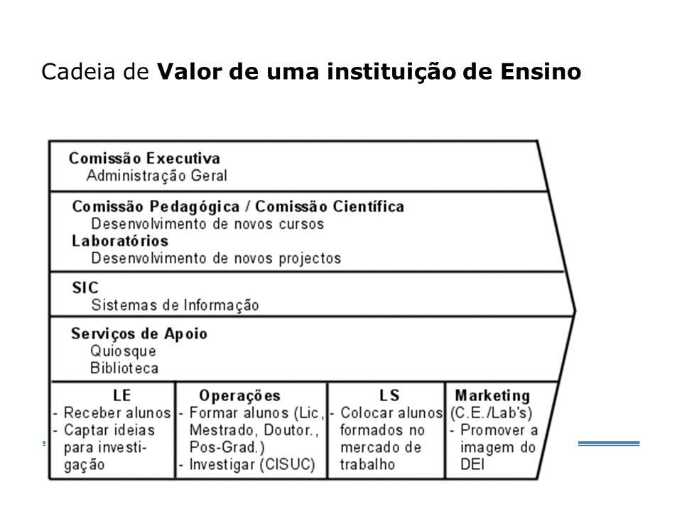 Cadeia de Valor de uma instituição de Ensino Superior