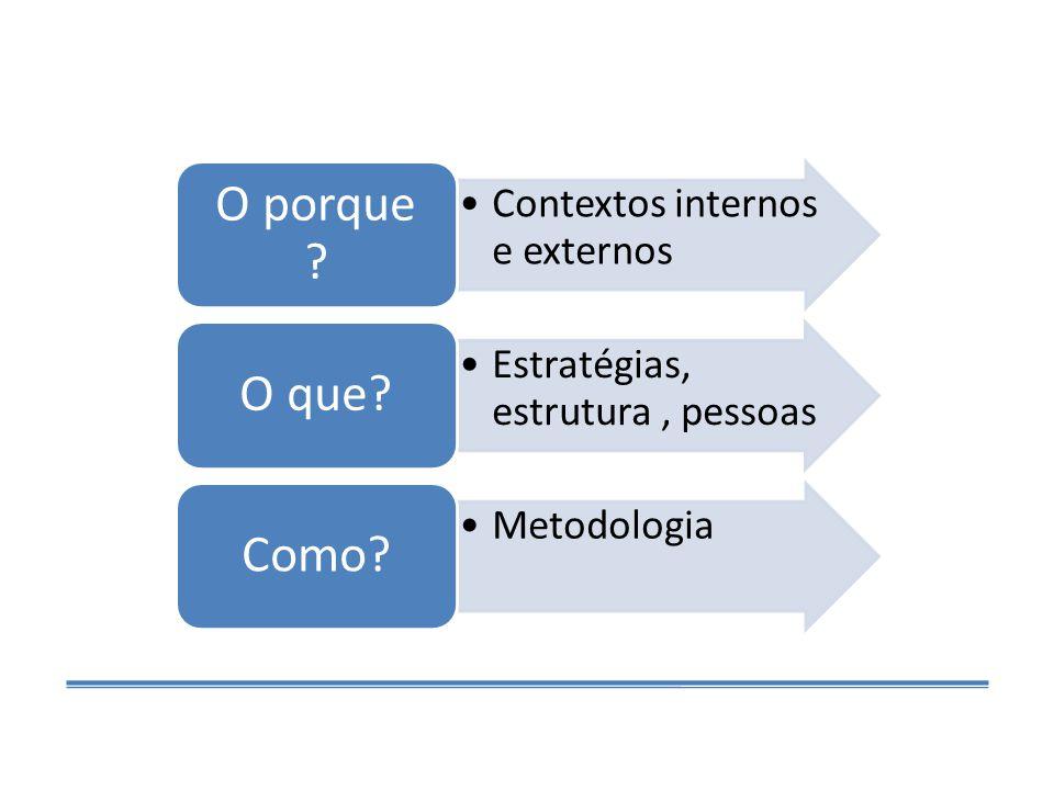 O porque Contextos internos e externos O que Estratégias, estrutura , pessoas Como Metodologia