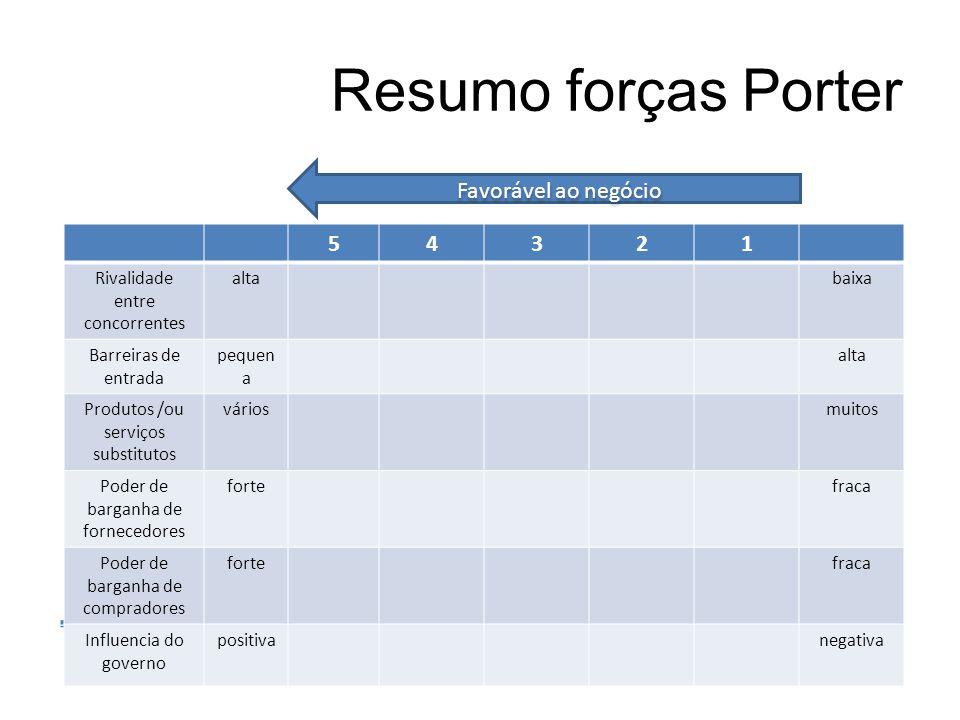 Resumo forças Porter Favorável ao negócio 5 4 3 2 1