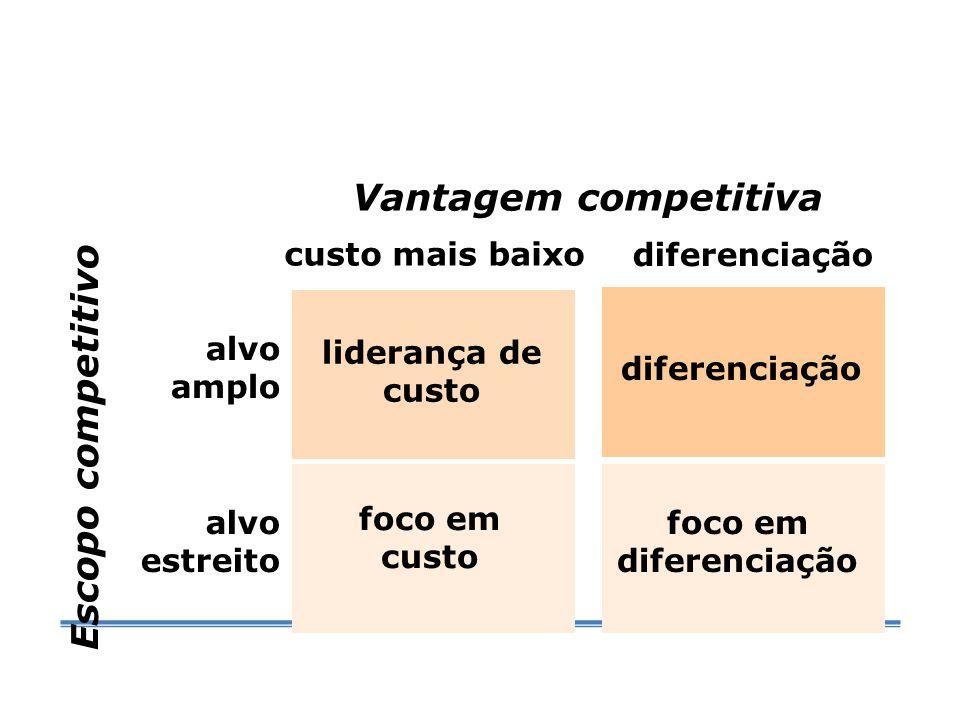 Vantagem competitiva Escopo competitivo custo mais baixo diferenciação
