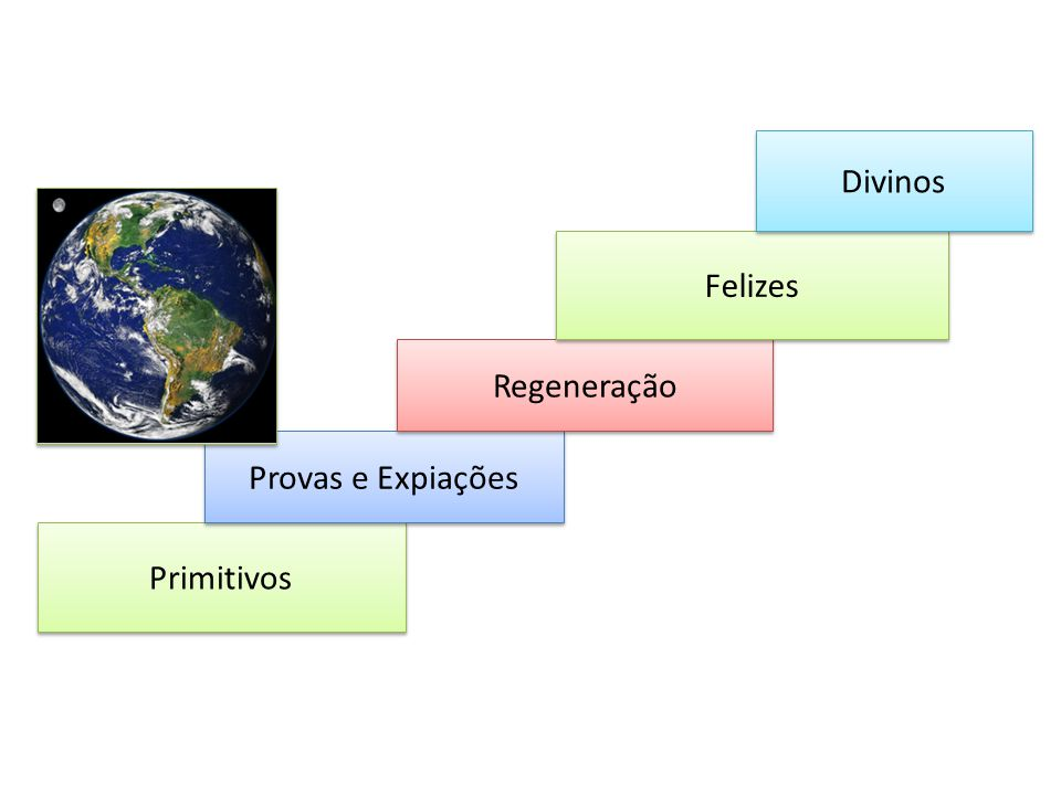 Divinos Felizes Regeneração Provas e Expiações Primitivos