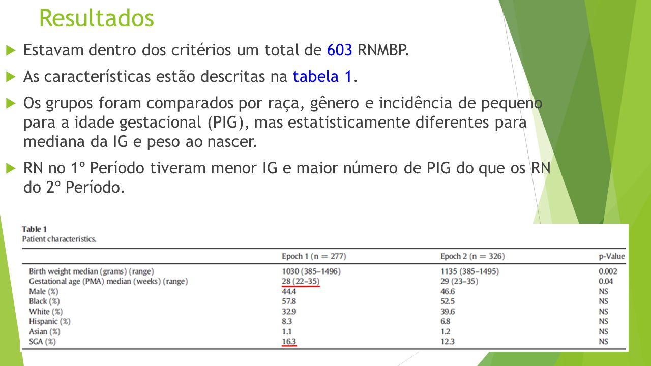 Resultados Estavam dentro dos critérios um total de 603 RNMBP.