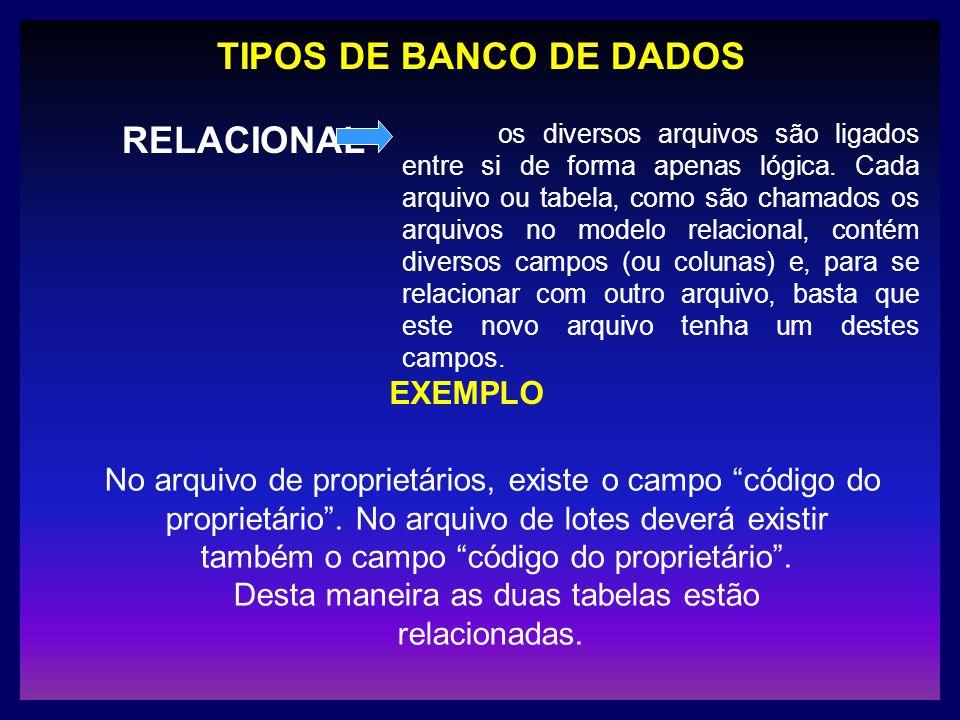 TIPOS DE BANCO DE DADOS RELACIONAL