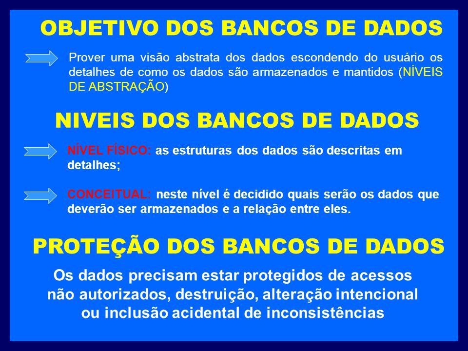 OBJETIVO DOS BANCOS DE DADOS