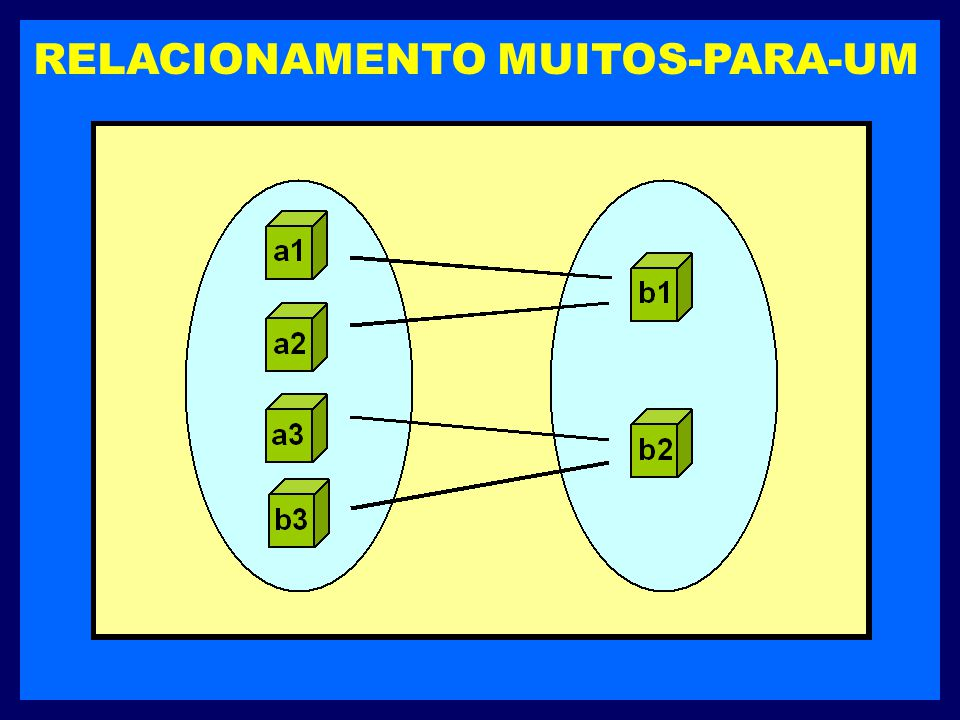 RELACIONAMENTO MUITOS-PARA-UM