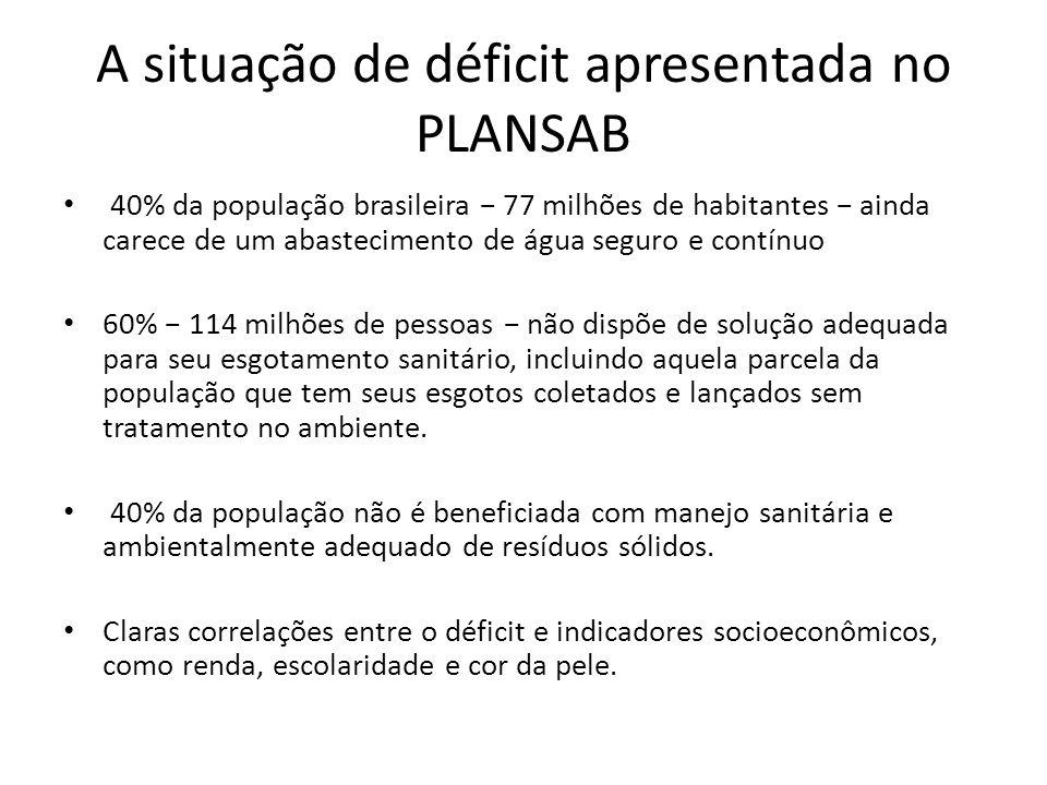 A situação de déficit apresentada no PLANSAB
