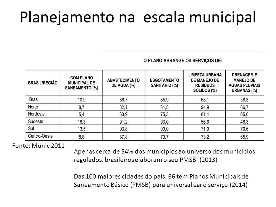 Planejamento na escala municipal