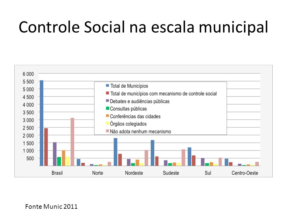 Controle Social na escala municipal