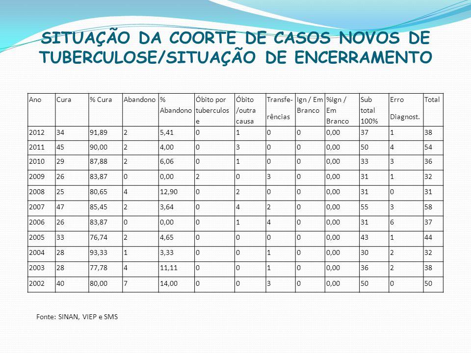 SITUAÇÃO DA COORTE DE CASOS NOVOS DE TUBERCULOSE/SITUAÇÃO DE ENCERRAMENTO