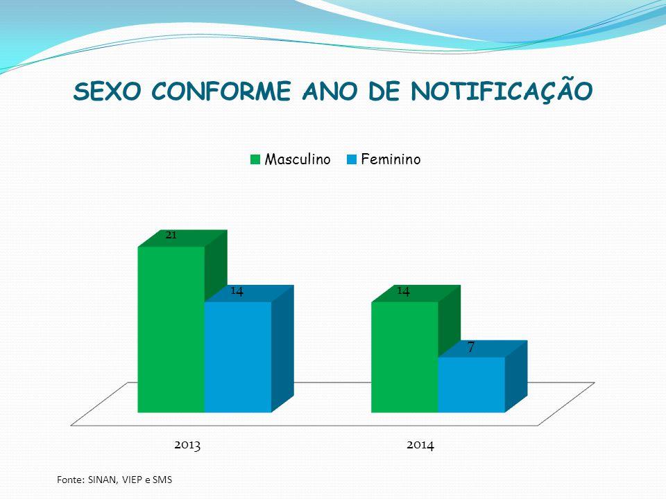 SEXO CONFORME ANO DE NOTIFICAÇÃO