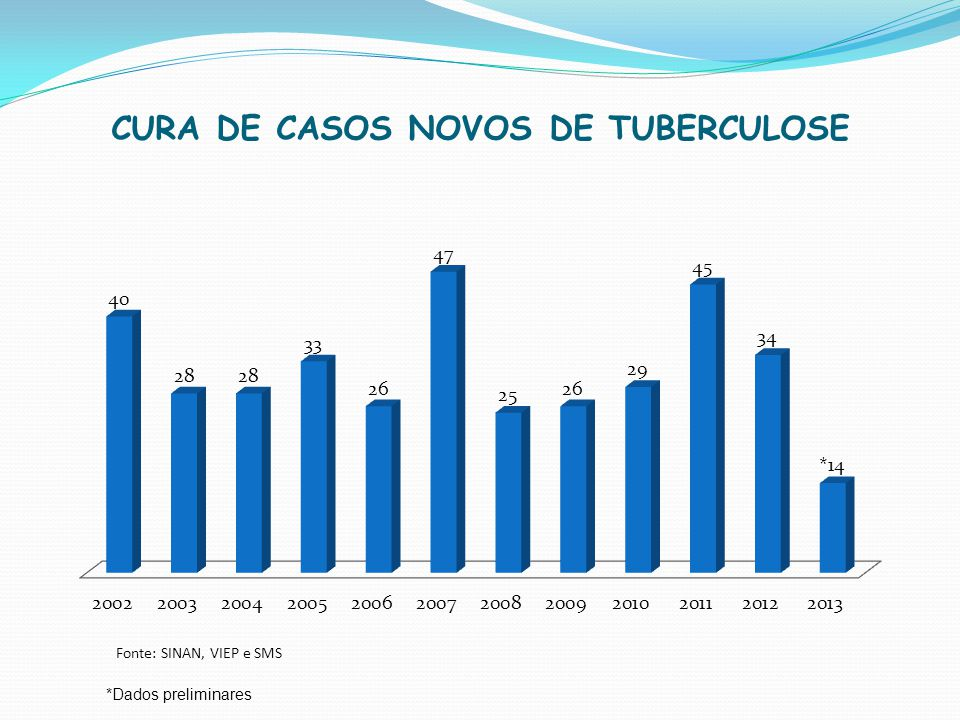 CURA DE CASOS NOVOS DE TUBERCULOSE