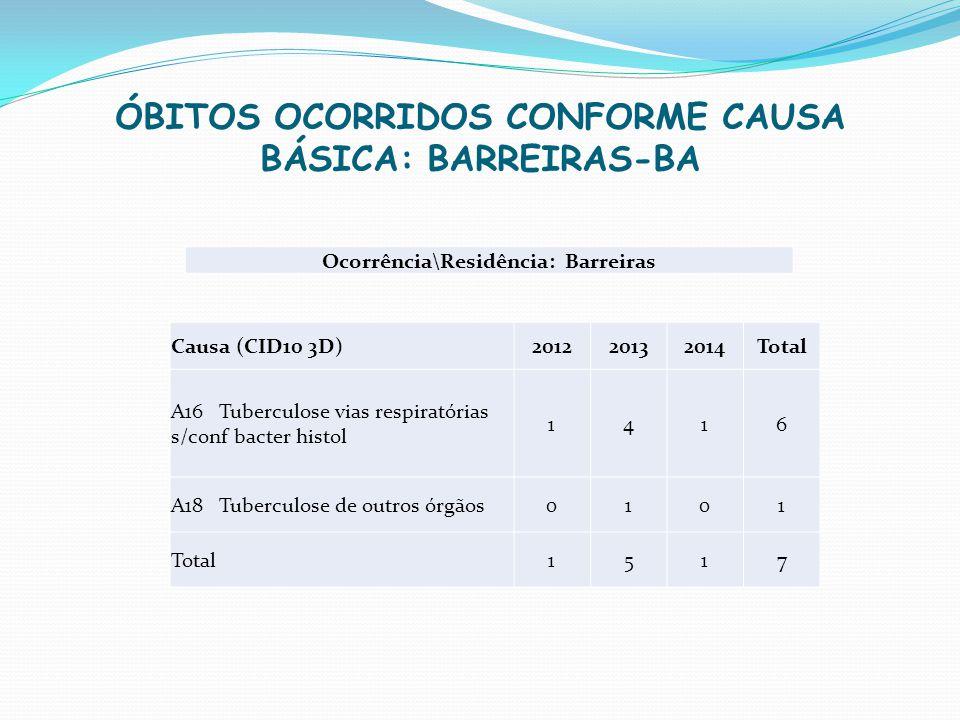 ÓBITOS OCORRIDOS CONFORME CAUSA BÁSICA: BARREIRAS-BA