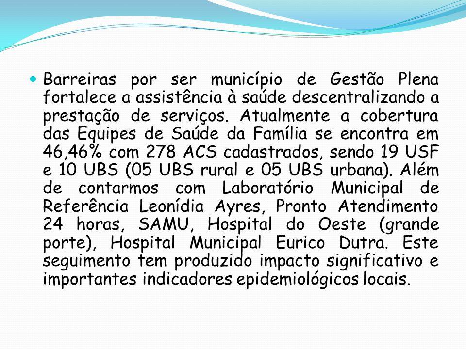 Barreiras por ser município de Gestão Plena fortalece a assistência à saúde descentralizando a prestação de serviços.