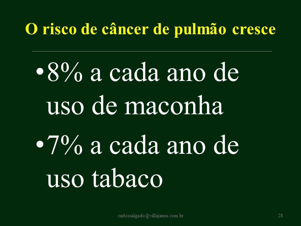 O risco de câncer de pulmão cresce