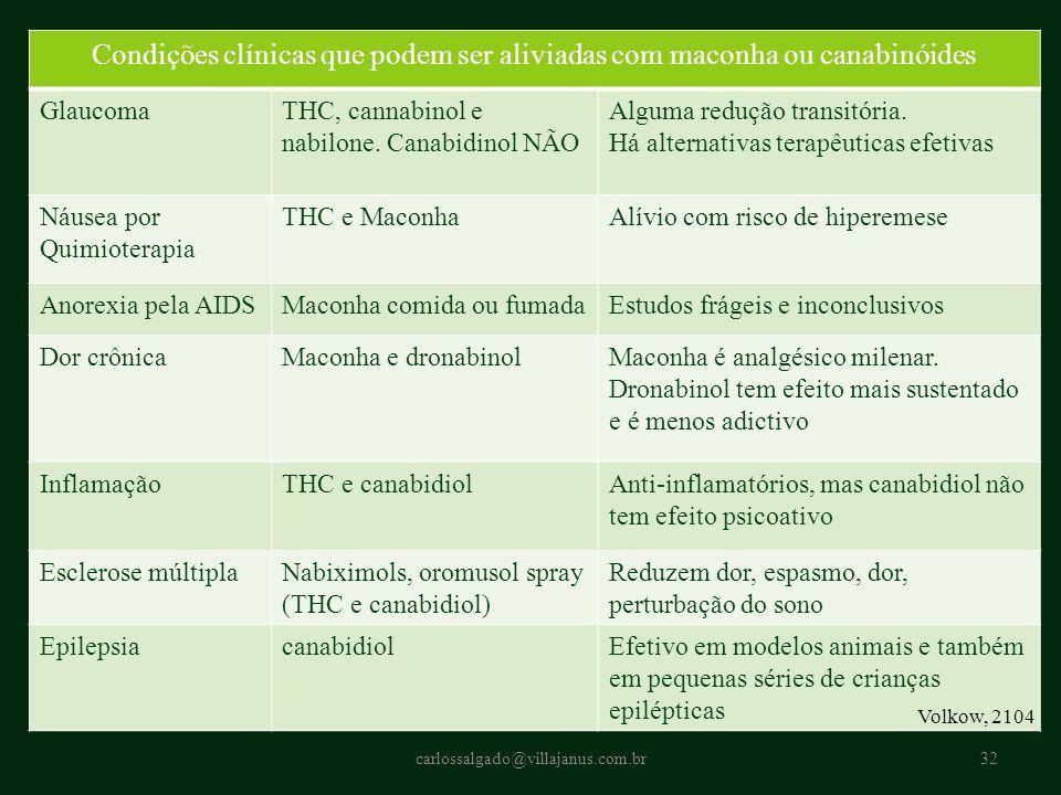 Condições clínicas que podem ser aliviadas com maconha ou canabinóides