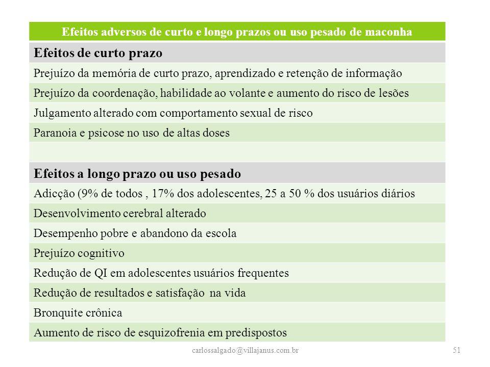 Efeitos adversos de curto e longo prazos ou uso pesado de maconha