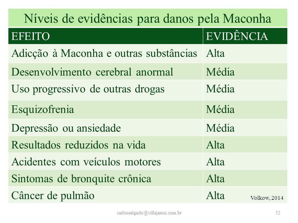 Níveis de evidências para danos pela Maconha