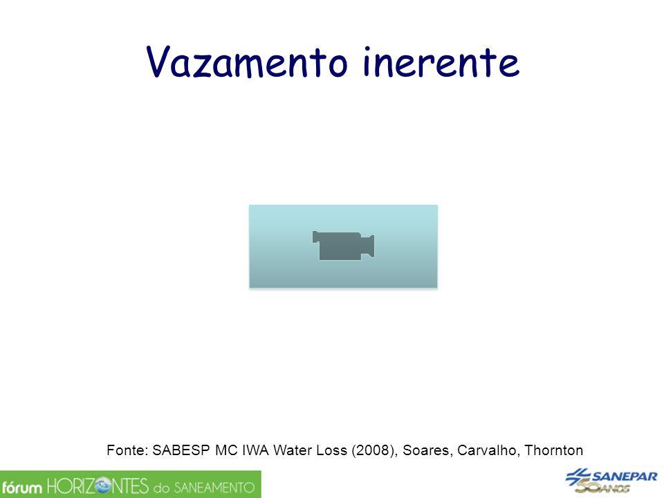 Vazamento inerente Fonte: SABESP MC IWA Water Loss (2008), Soares, Carvalho, Thornton