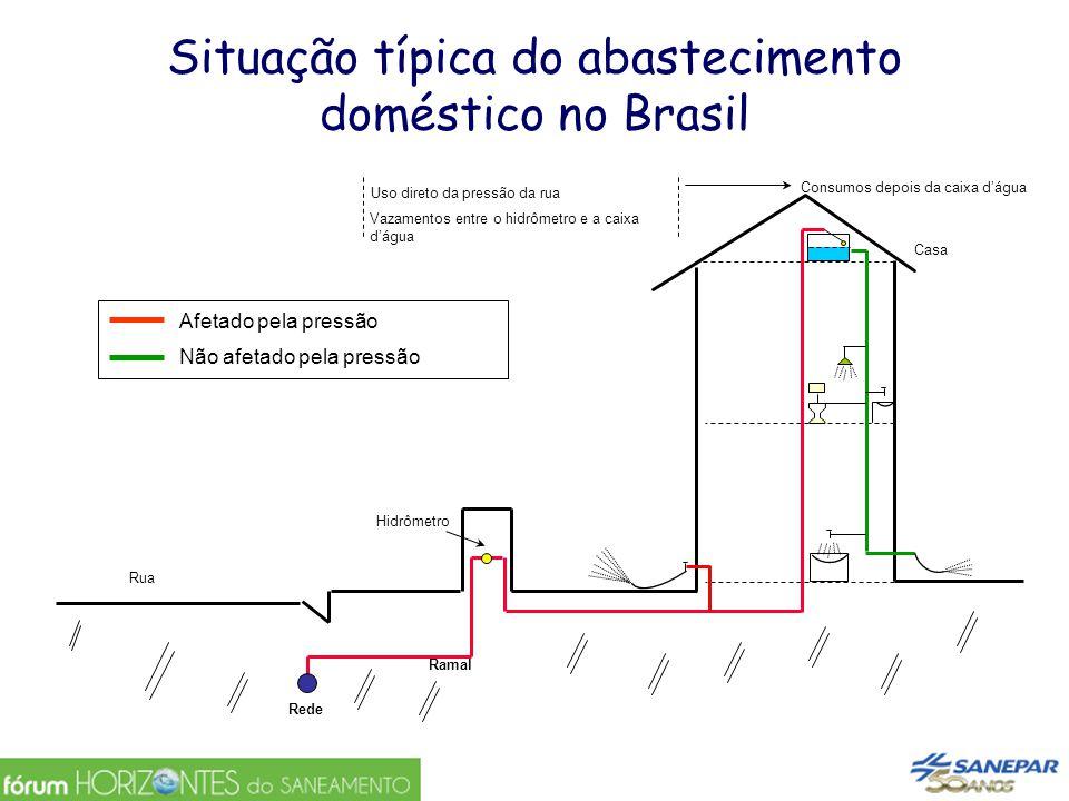 Situação típica do abastecimento doméstico no Brasil