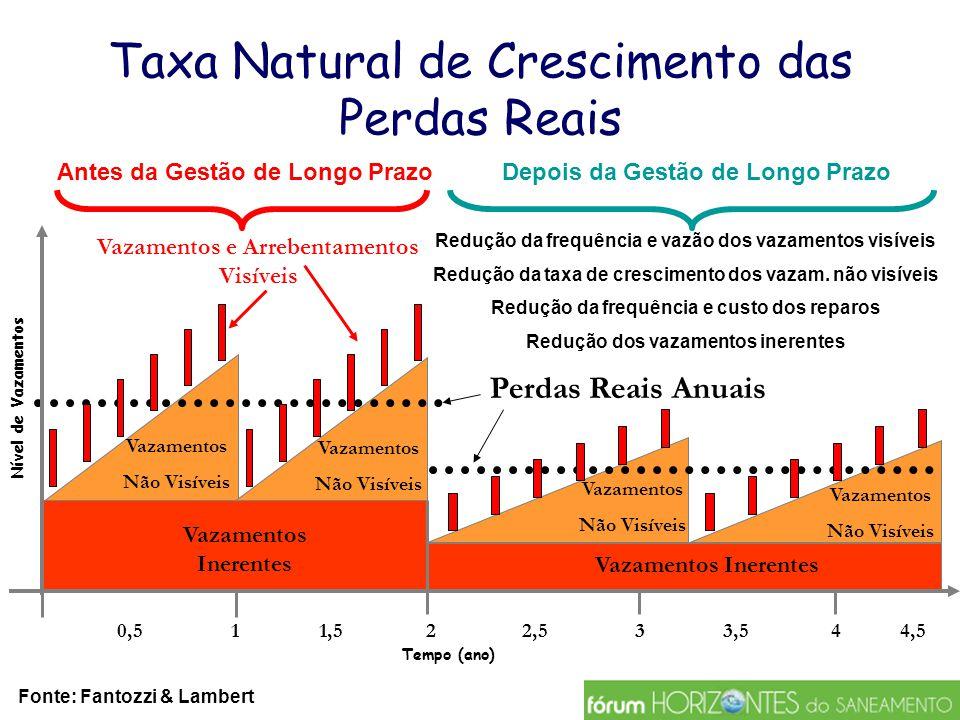 Taxa Natural de Crescimento das Perdas Reais