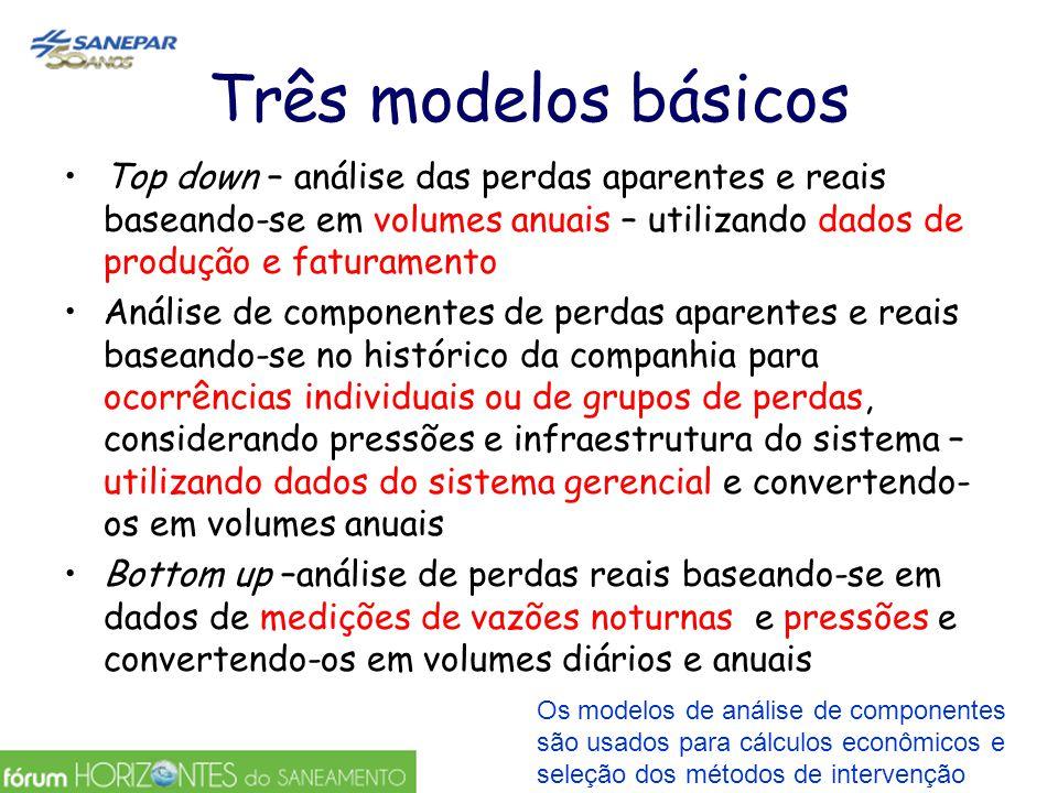 Três modelos básicos Top down – análise das perdas aparentes e reais baseando-se em volumes anuais – utilizando dados de produção e faturamento.