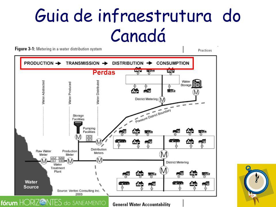 Guia de infraestrutura do Canadá