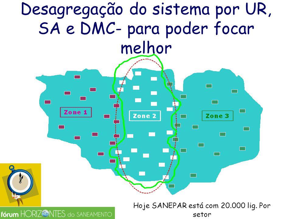 Desagregação do sistema por UR, SA e DMC- para poder focar melhor