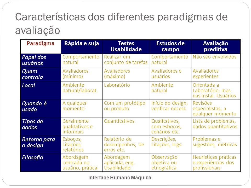 Características dos diferentes paradigmas de avaliação