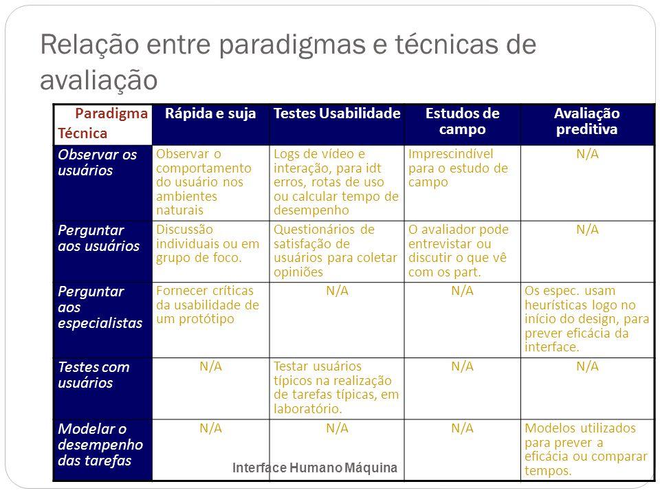 Relação entre paradigmas e técnicas de avaliação