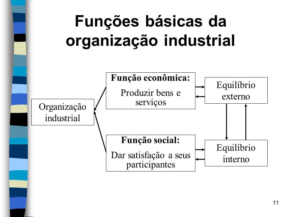 Funções básicas da organização industrial