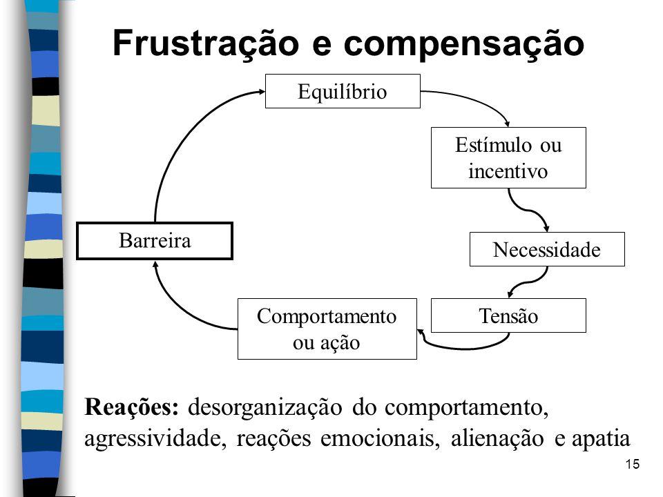 Frustração e compensação