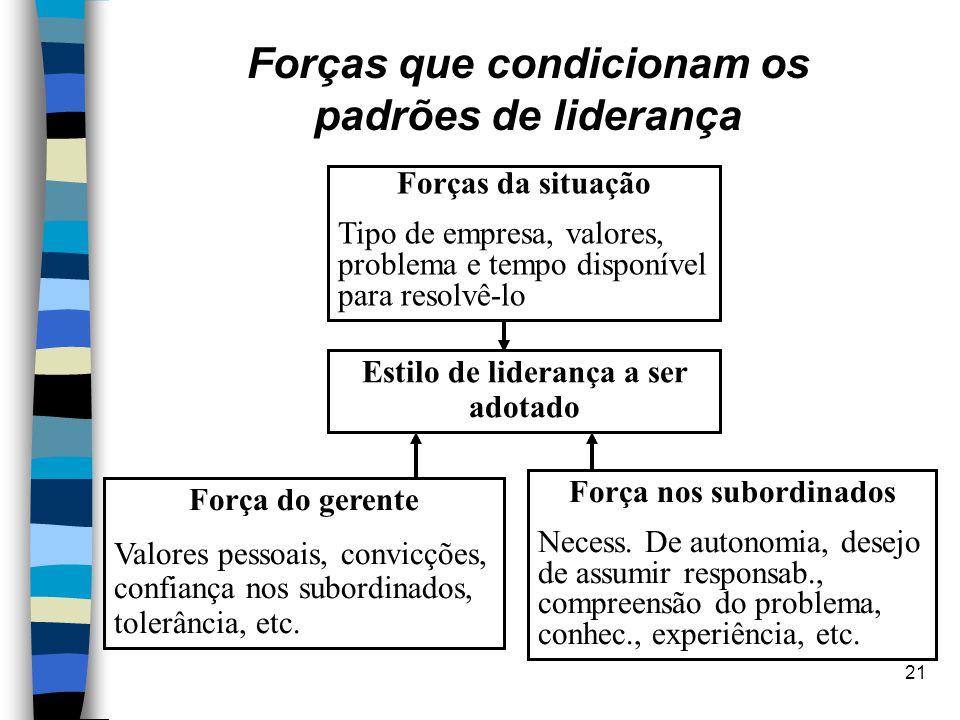 Forças que condicionam os padrões de liderança