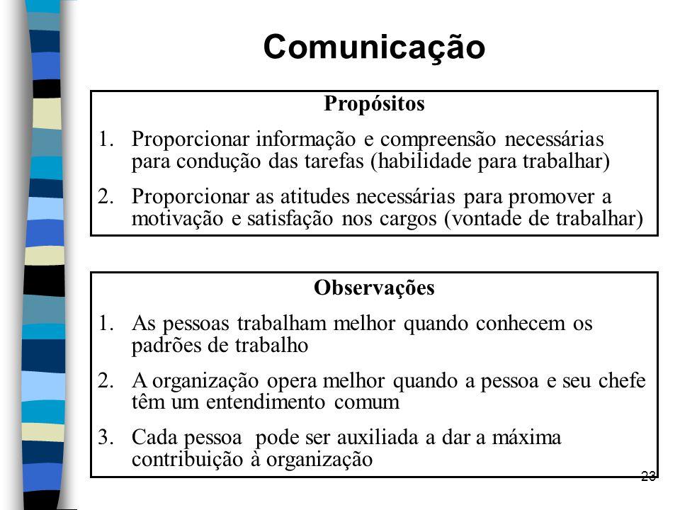 Comunicação Propósitos