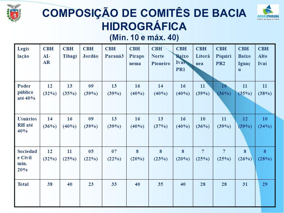 COMPOSIÇÃO DE COMITÊS DE BACIA HIDROGRÁFICA (Min. 10 e máx. 40)